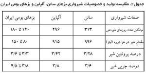 مقایسه تولید و خصوصیات شیرواری بز سانن و بز آلپاین و بز بومی ایران