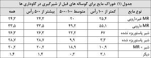 جدول (1) خوراک مایع برای گوساله های قبل از شیرگیری در گاوداری ها